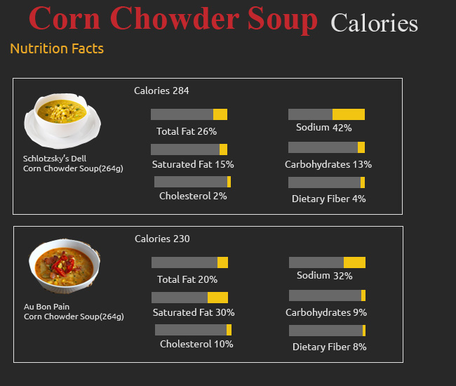 Calories in Corn Chowder Soup