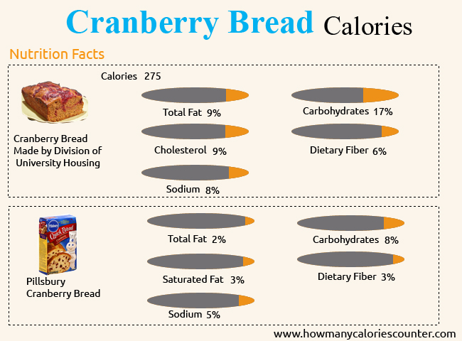 Calories in Cranberry Bread