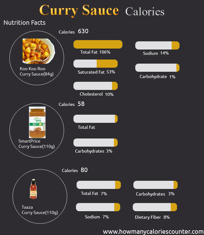Calories in Curry Sauce