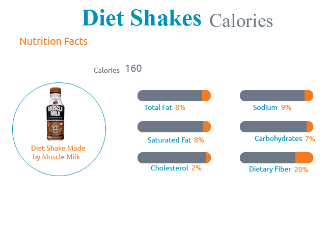 Calories in Diet Shakes