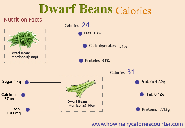 Calories in Dwarf Beans