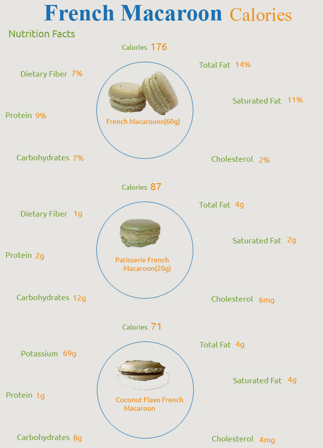 Calories in French Macaroon