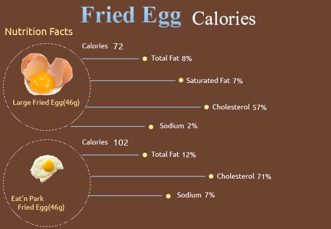 Calories in Fried Egg