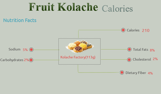 Calories in Fruit Kolache