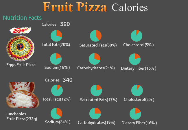 Calories in Fruit Pizza