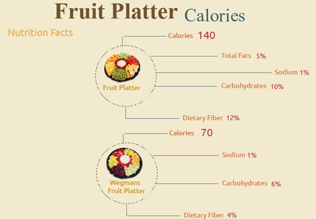 Calories in Fruit Platter