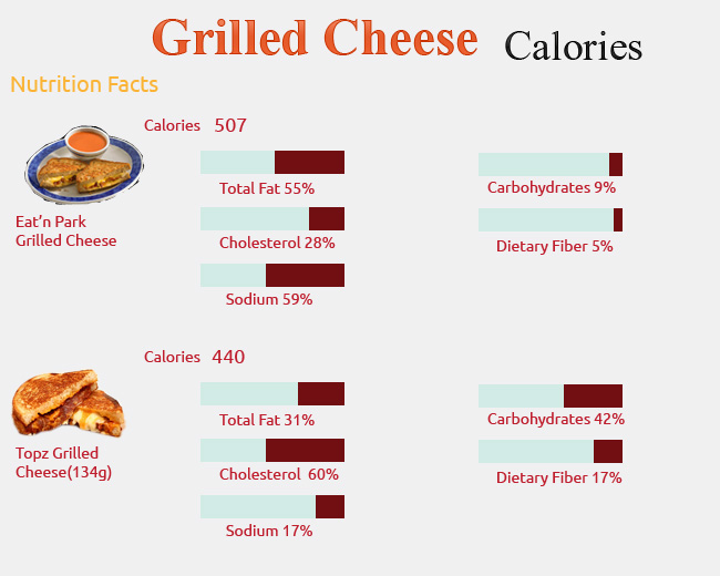 Calories in Grilled Cheese