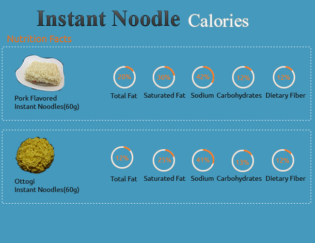 Calories in Instant Noodle