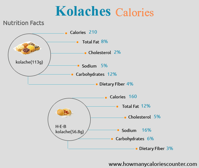 Calories in Kolaches
