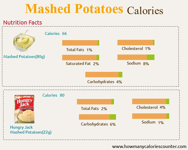 Calories in Mashed Potatoes