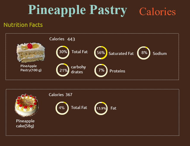 Calories in Pineapple Pastry