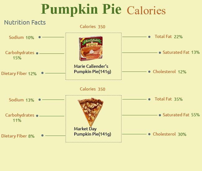 Calories in Pumpkin Pie