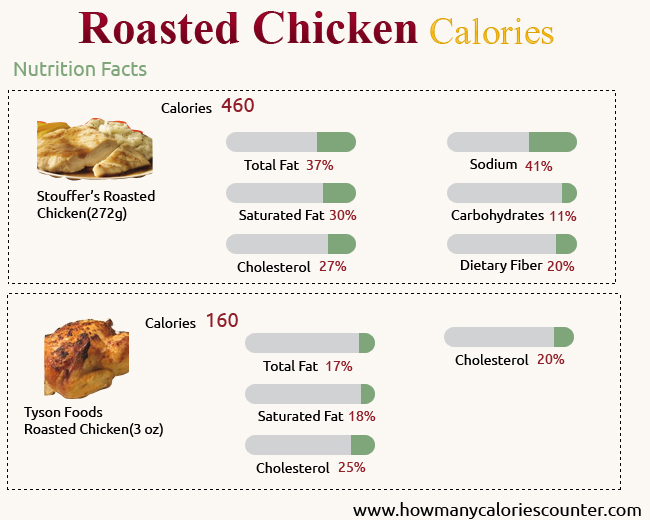 Calories in Roasted Chicken