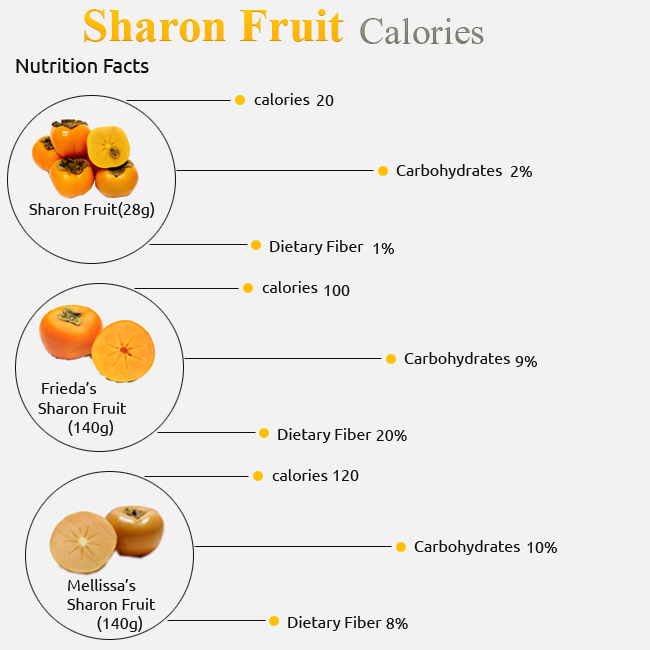 Calories in Sharon Fruit