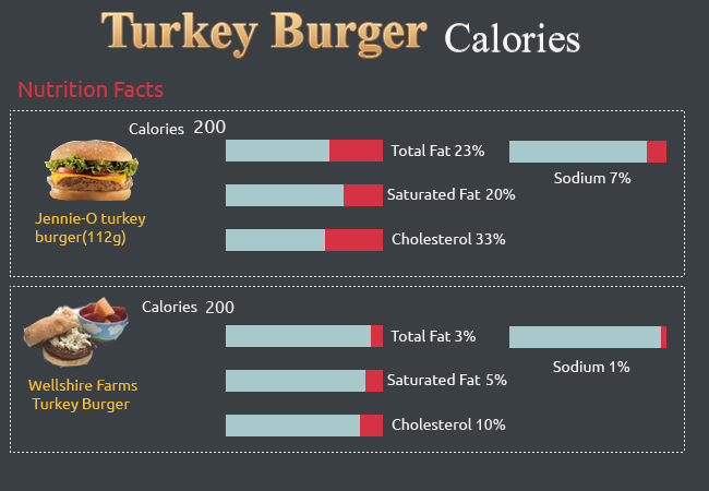Calories in Turkey Burger