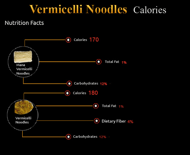 Calories in Vermicelli Noodles