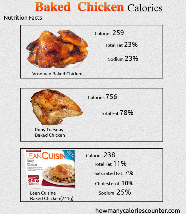 Calories in Baked Chicken