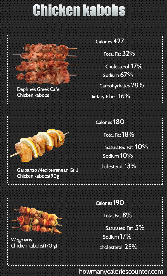 Calories in Chicken kabobs