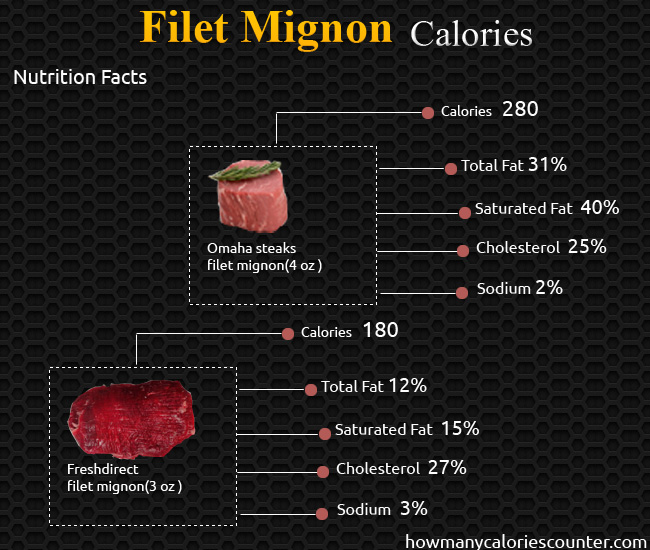 Calories in Filet Mignon