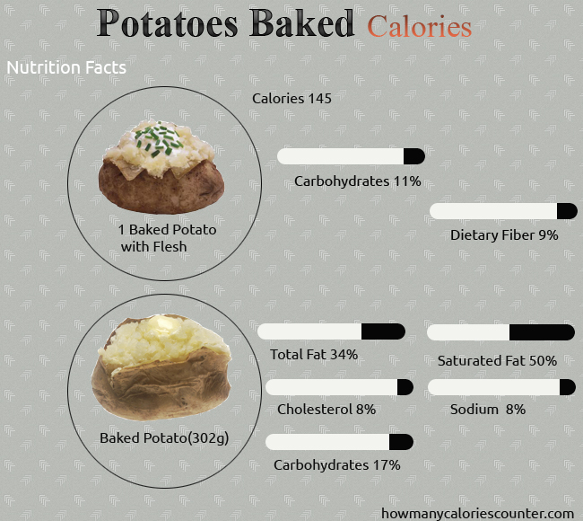 Calories in Potatoes Baked