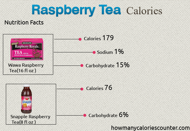 Calories in Raspberry Tea