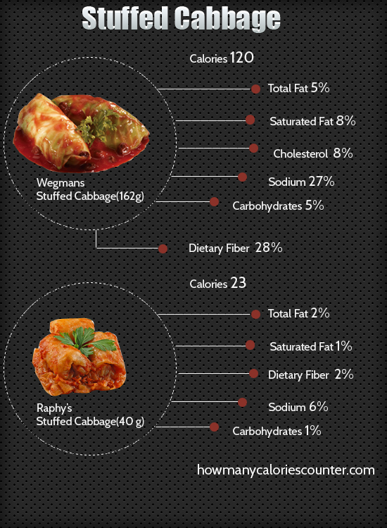 Calories in Stuffed Cabbage