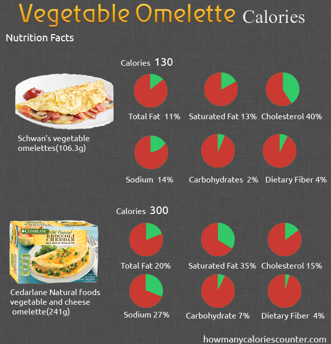 Calories in Vegetable Omelette