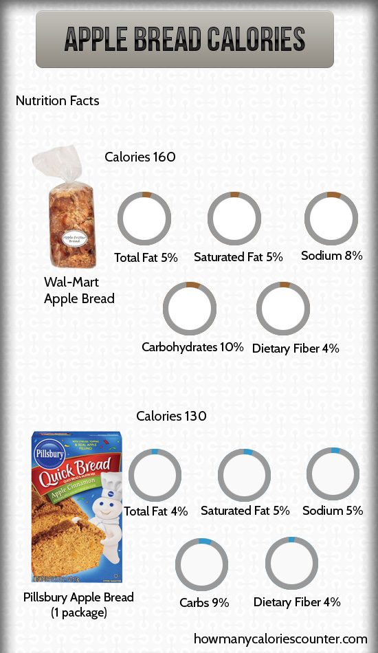 Calories in Apple Bread