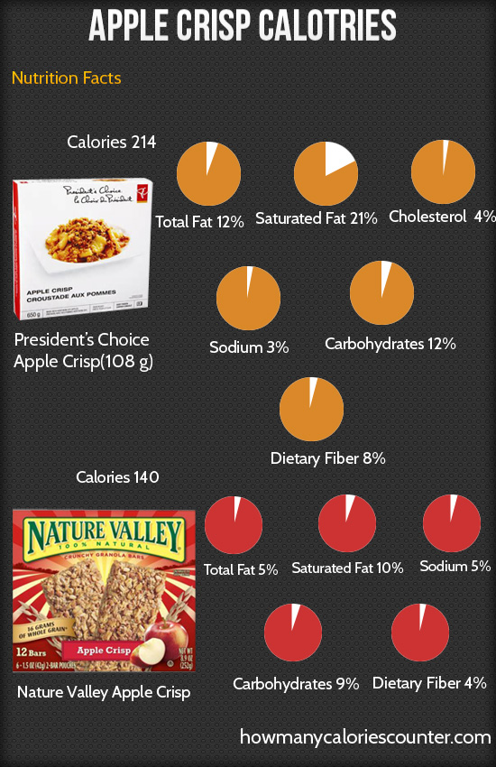 Calories in Apple Crisp