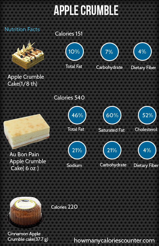 Calories in Apple Crumble