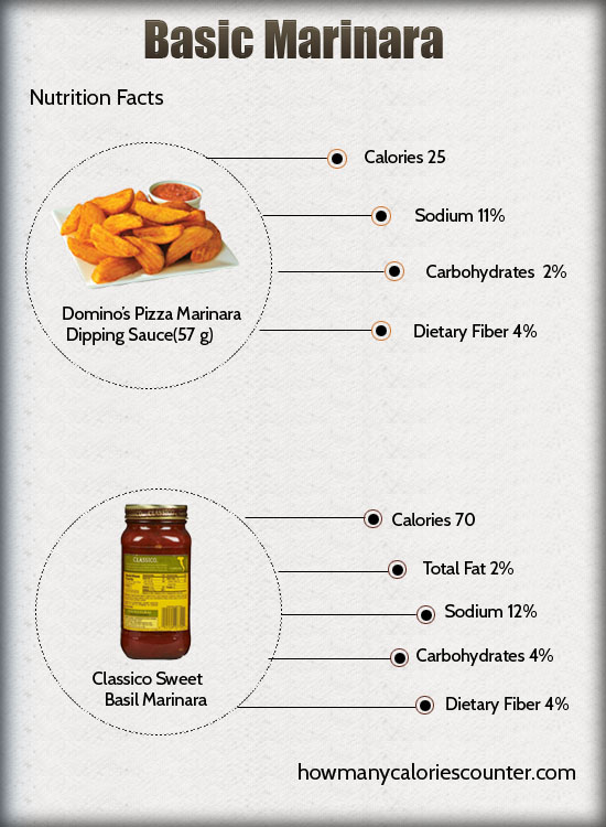 Calories in Basic Marinara