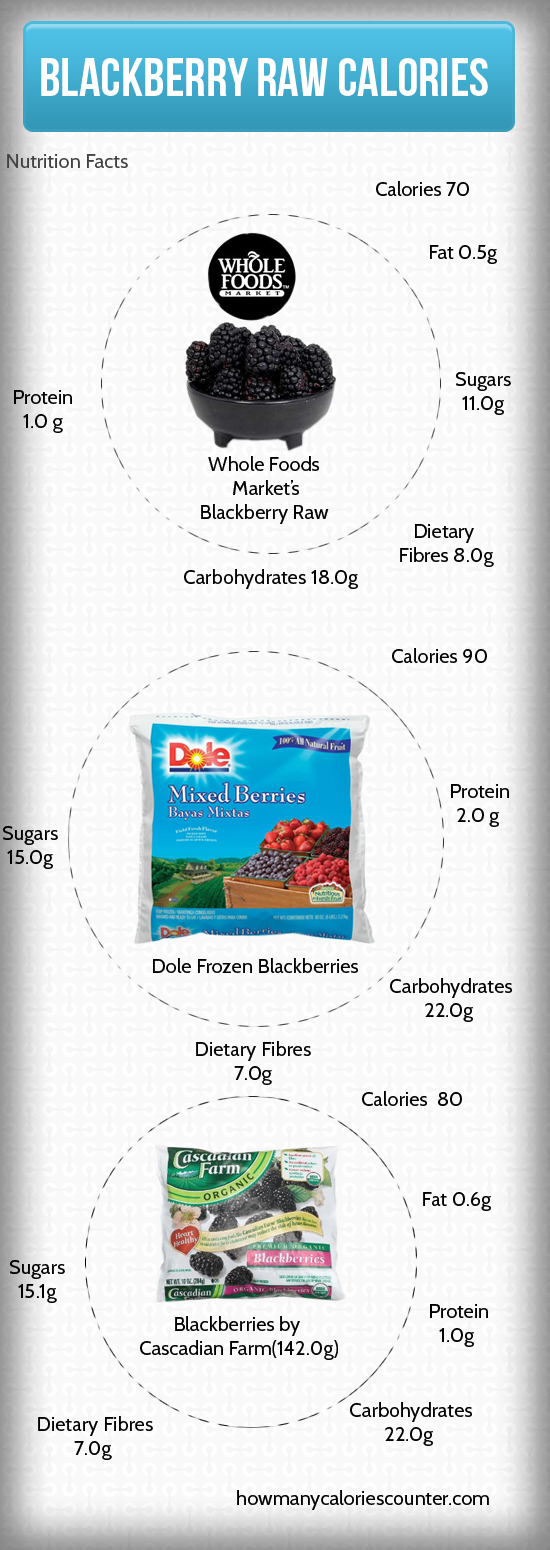 Calories in Blackberry Raw