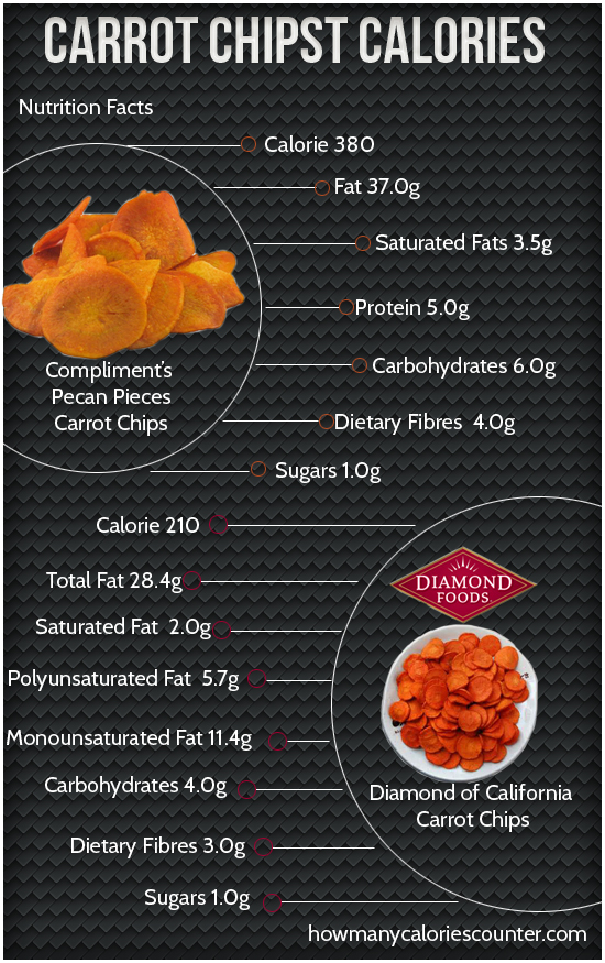 Calories in Carrot Chips