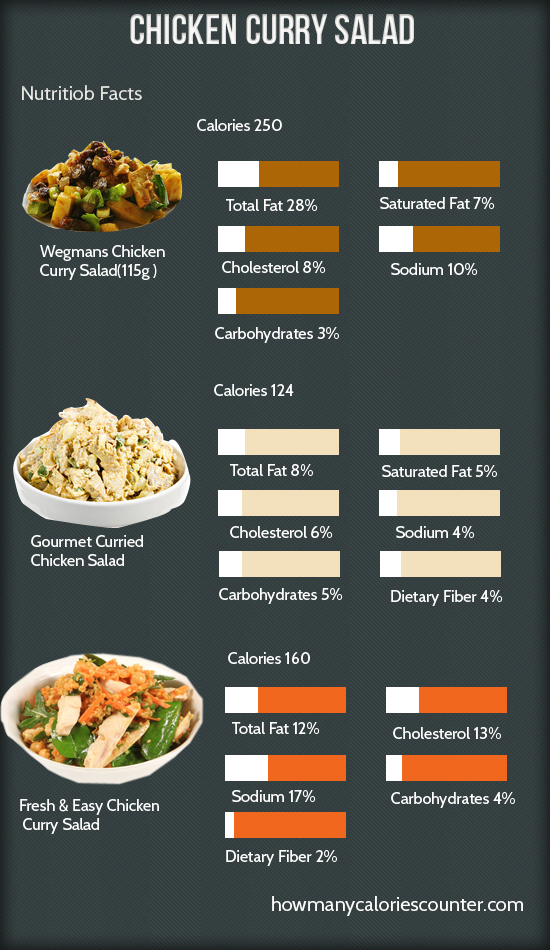 Calories in Chicken Curry Salad