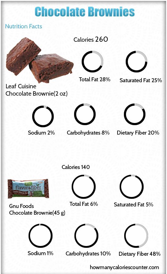 Calories in Chocolate Brownies