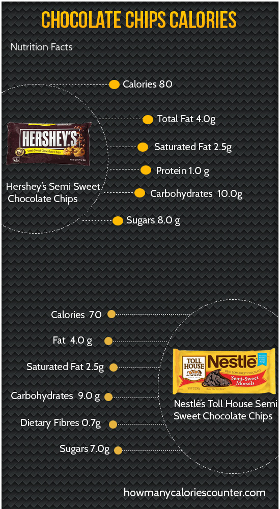Calories in Chocolate Chips