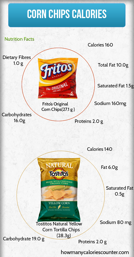 Calories in Corn Chips