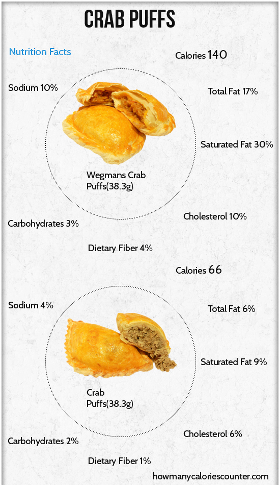 Calories in Crab Puffs