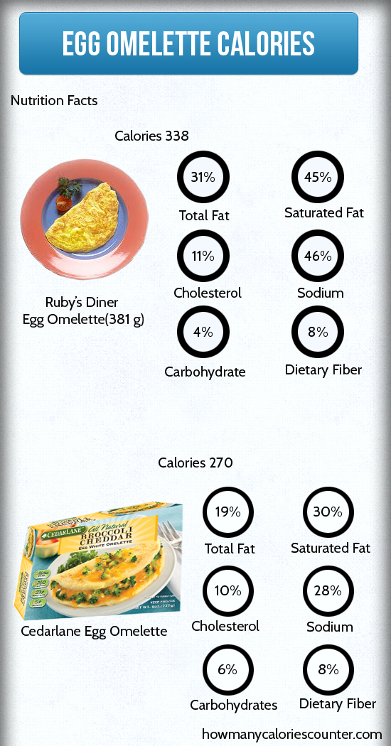 Calories in Egg Omelette