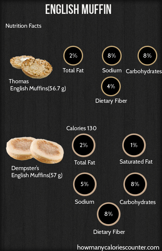 Calories in English Muffin