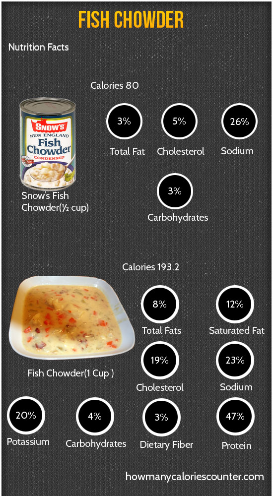 Calories in Fish Chowder