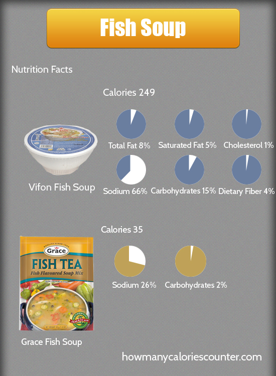 Calories in Fish Soup