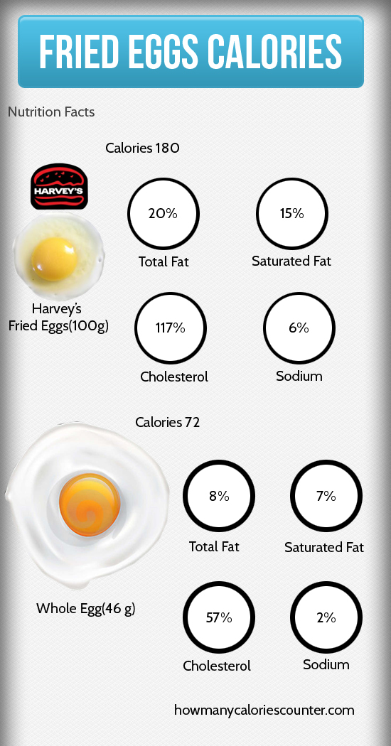 Calories in Fried Eggs