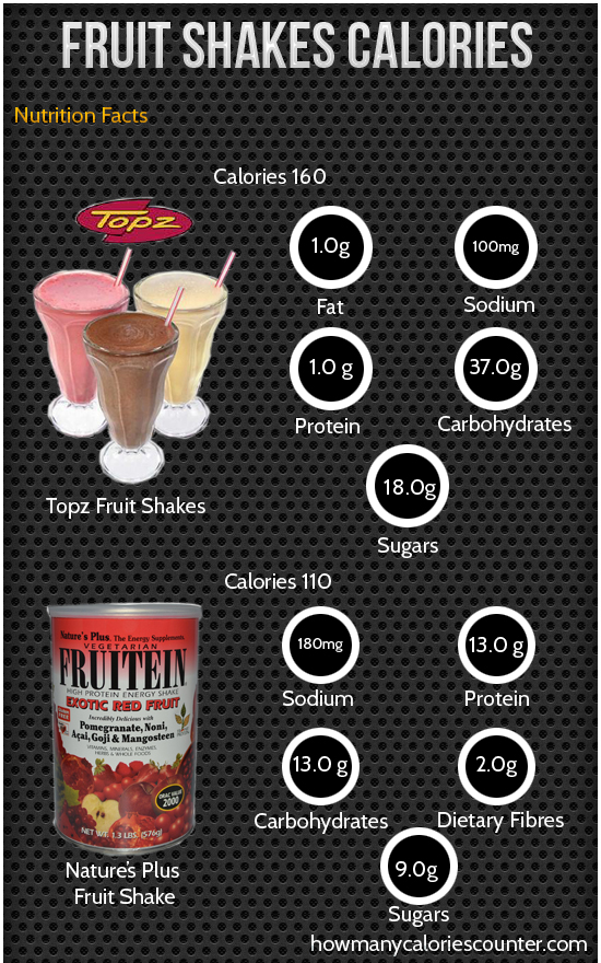 Calories in Fruit Shakes