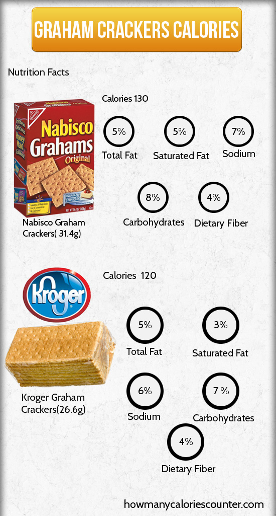 Calories in Graham Crackers