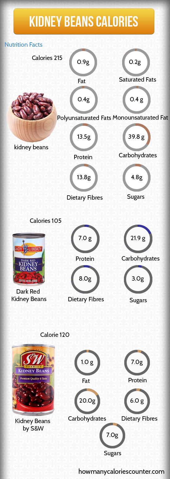 Calories in Kidney Beans