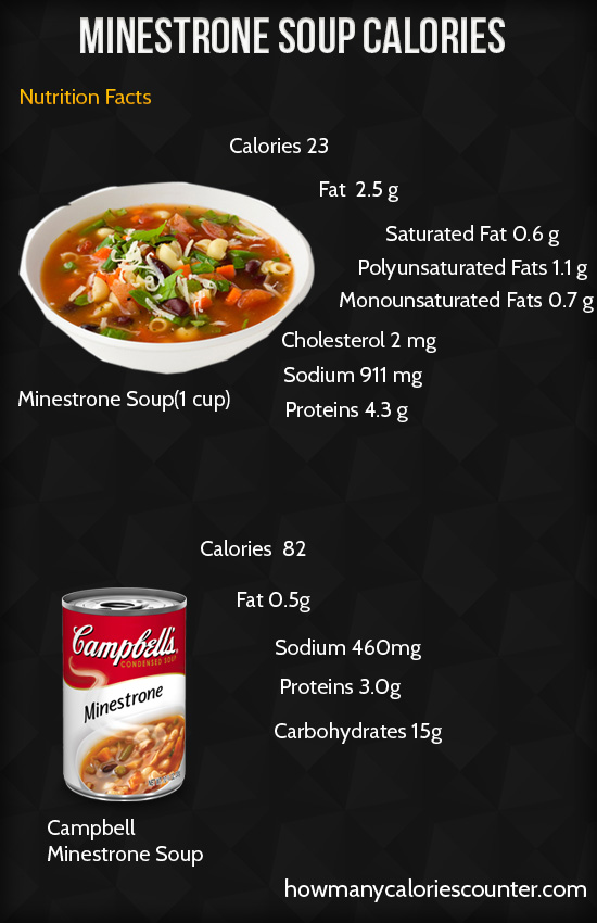 Calories in Minestrone Soup