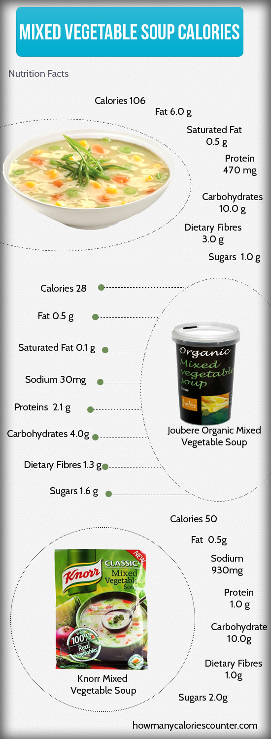 Calories in Mixed Vegetable Soup