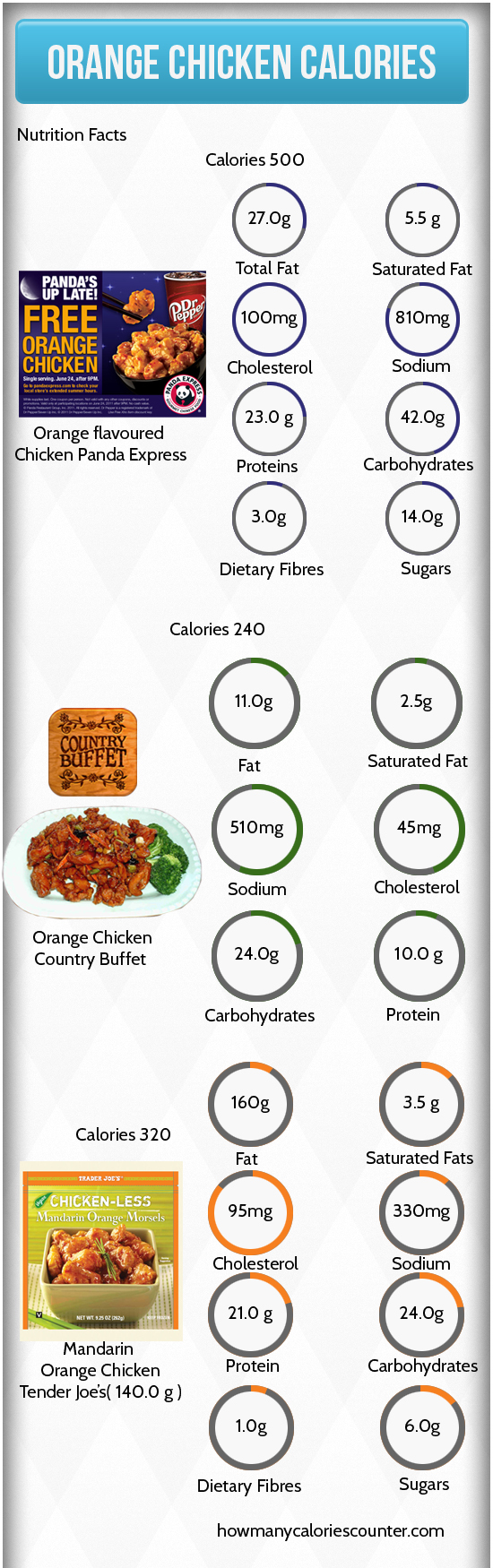 Calories in Orange Chicken