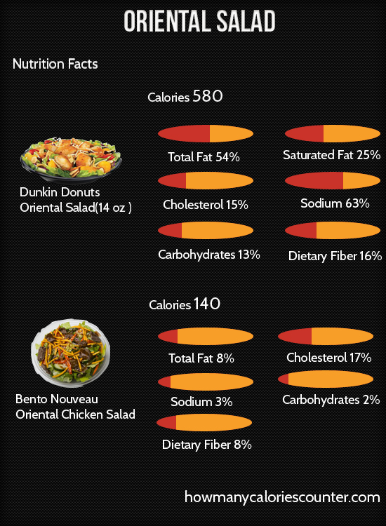 Calories in Oriental Salad